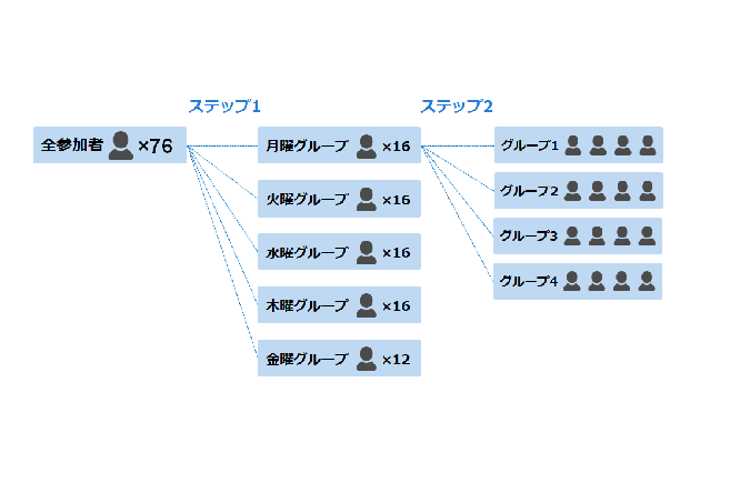 GoogleカレンダーとSlackからの情報で「グループ分け」 シャッフルランチはじめました~テクノロジー編~
