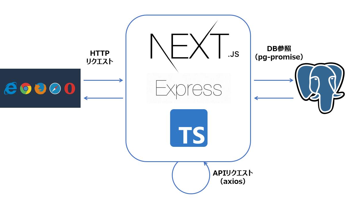 アプリの構成.PNG