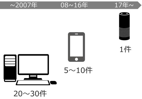 これからの「検索」の話をしよう TOKYO2020を控えた今、現れた変化の兆し
