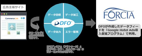 DFO連携図.png